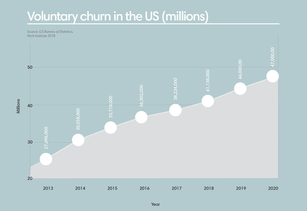 A chart that shows voluntary employee churn in the US in Millions. In 2020, it was at 47 million.