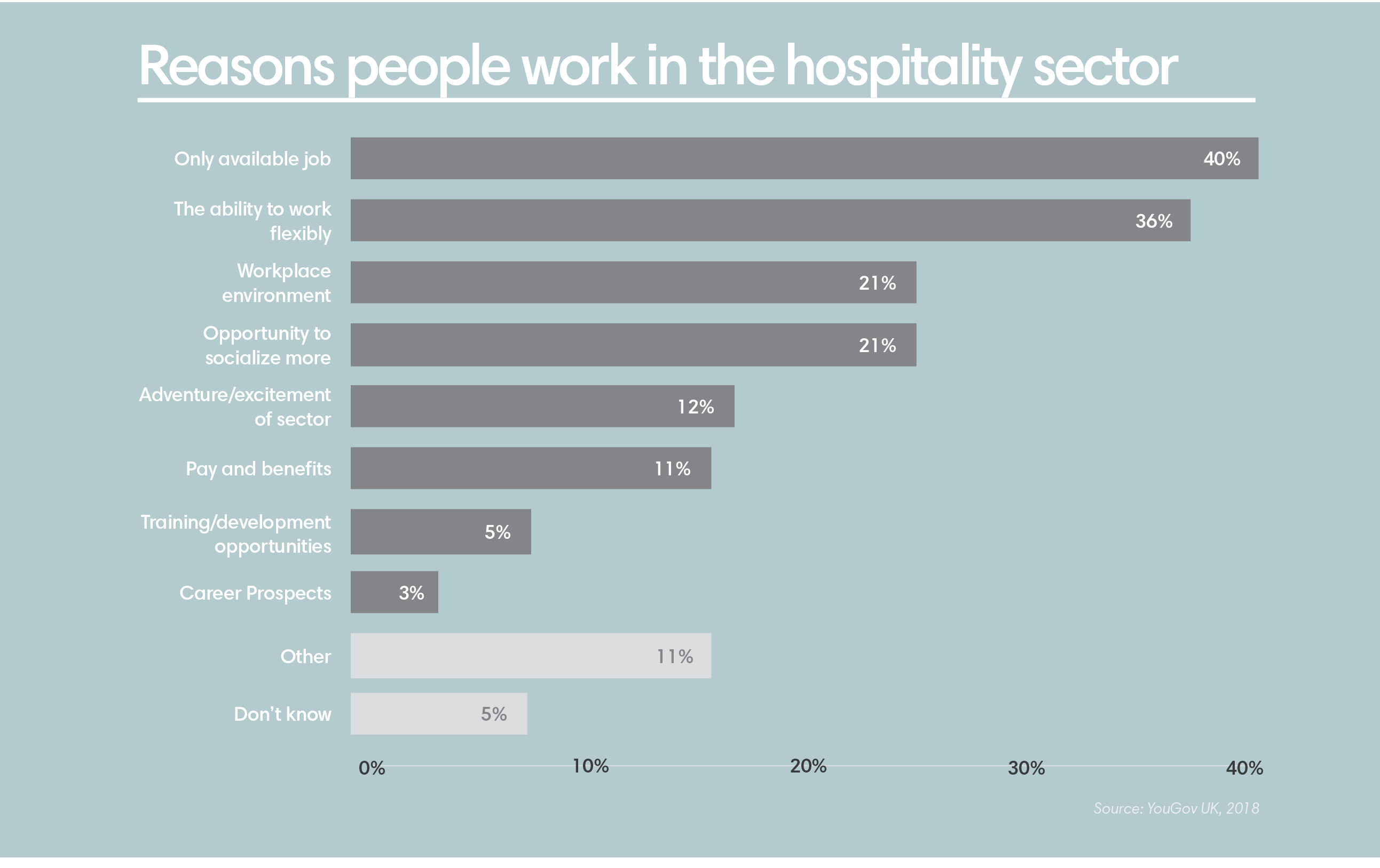 A chart showing reasons people work in the hospitality sector, with 40% naming that it's the only available job, and 36% saying work flexibility.