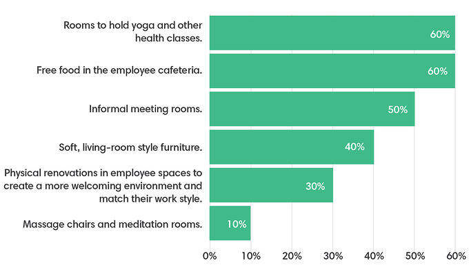 A chart showing how hotels are enhancing employee experiences. 60% said free food in employee cafeteria, and rooms to hold yoga and health classes.