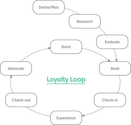 A graphic showing the loyalty loop for hotels. This shows the importance of evaluating a hotel, booking, the experience at the hotel, and advocacy and loyalty upon checkout.