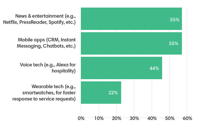 6A chart showing how technology is used to improve the employee experience, with 55% saying news and entertainment like Netflix and PressReader.