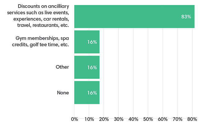 A chart showing other corporate benefits offered, with 83% saying discounts on ancillary experiences like live events, experiences, and car rentals ect.