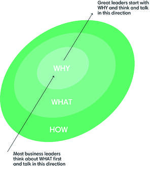 Great leaders start with why