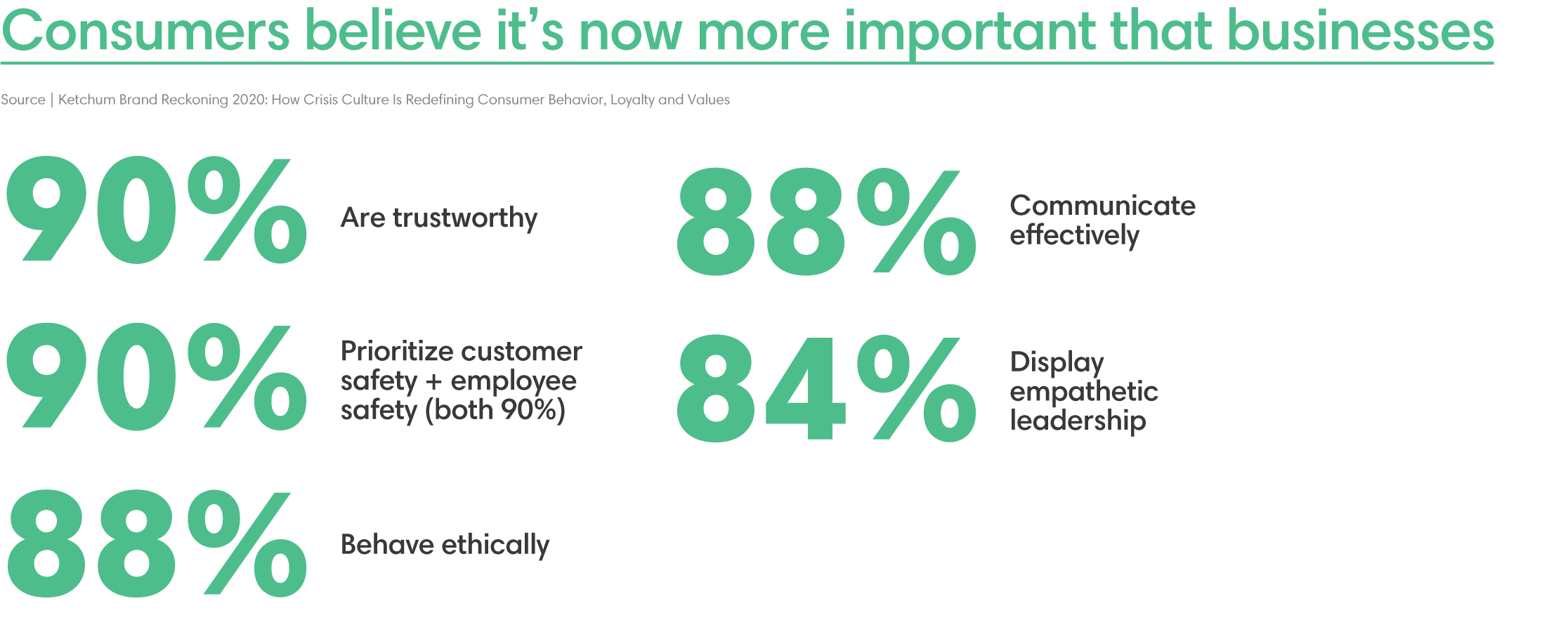 What customers want from businesses