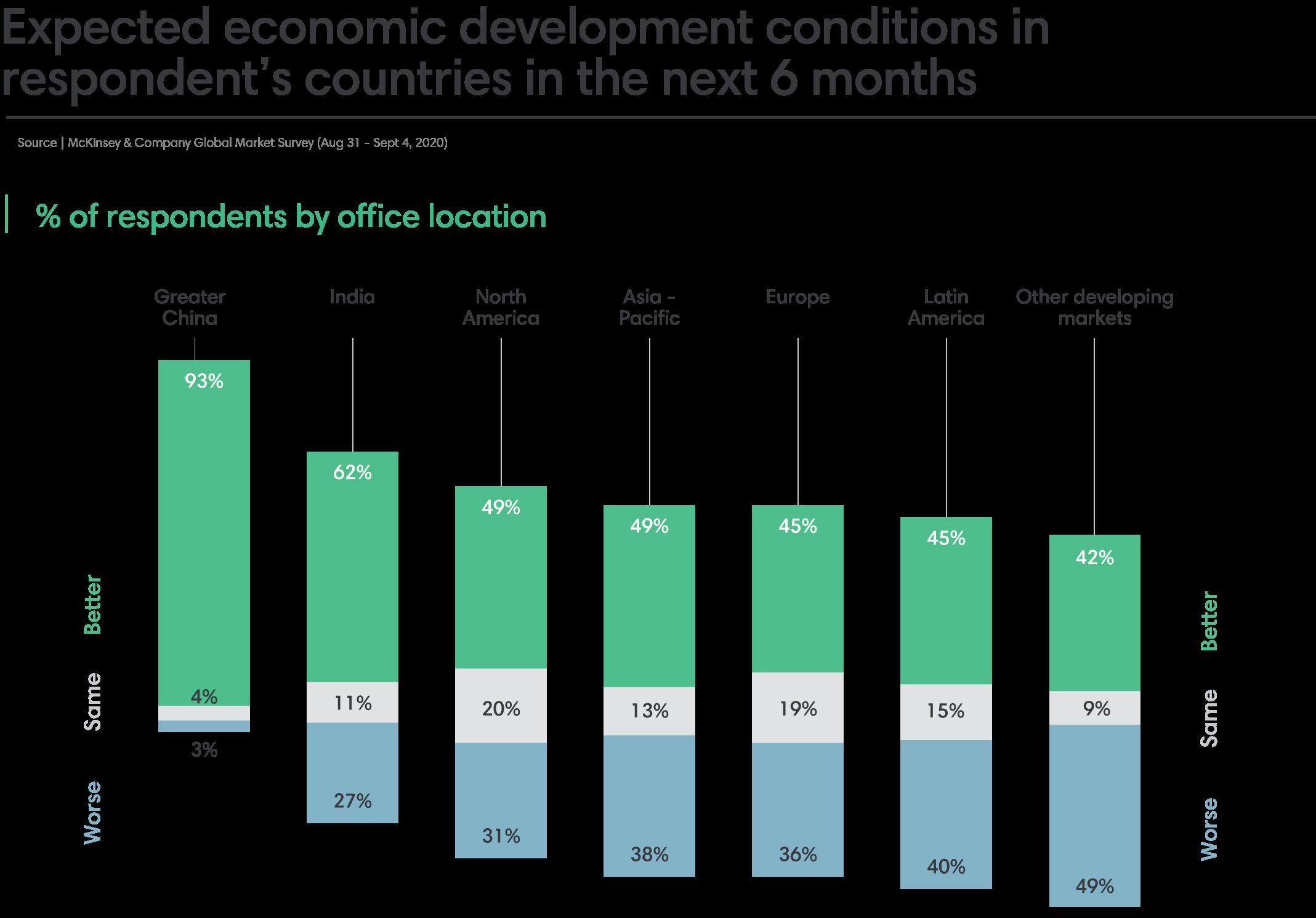 Expected economic development
