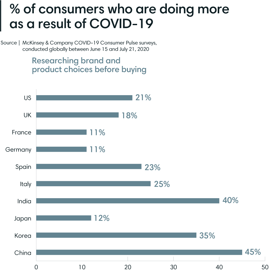 Consumers doing more brand research COVID