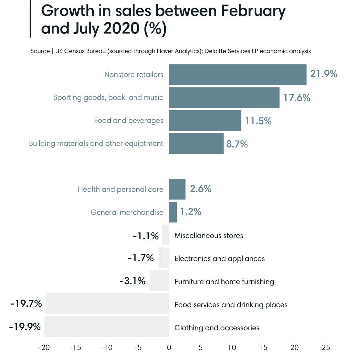 Growth in retail sales 2020