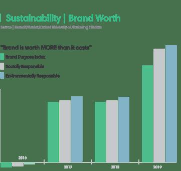 sustainability - brand worth