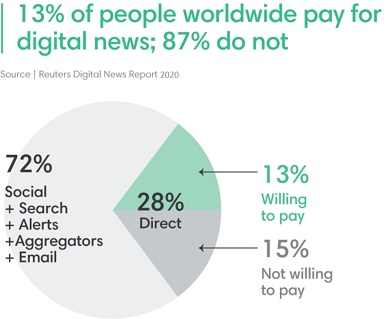 Only 13% pay for digital news