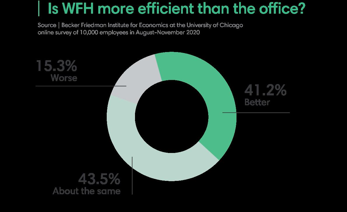 Is WFH more efficient?