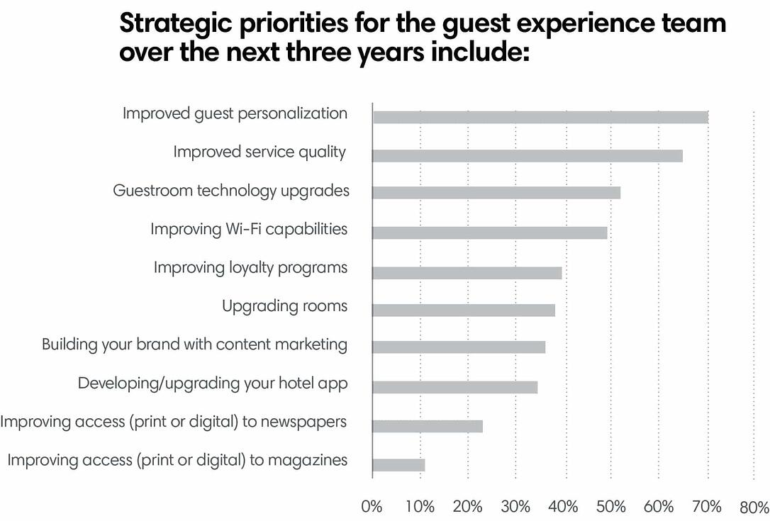 Strategic priorities for the guest experience team over the next three years