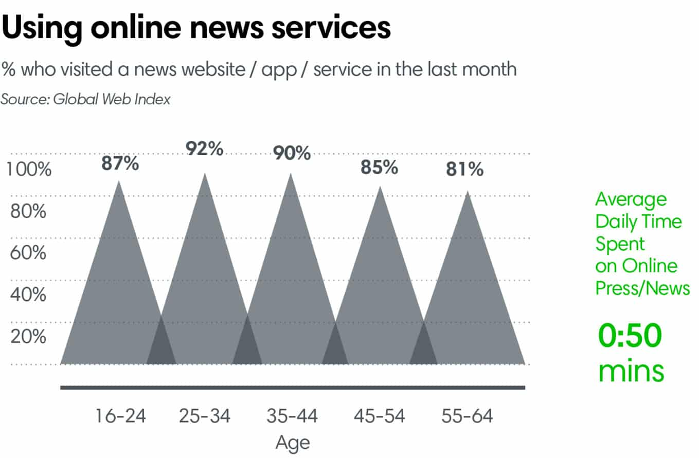 Using online news services
