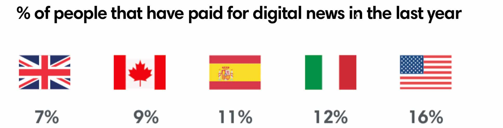 % of people that have paid for digital news in the last year