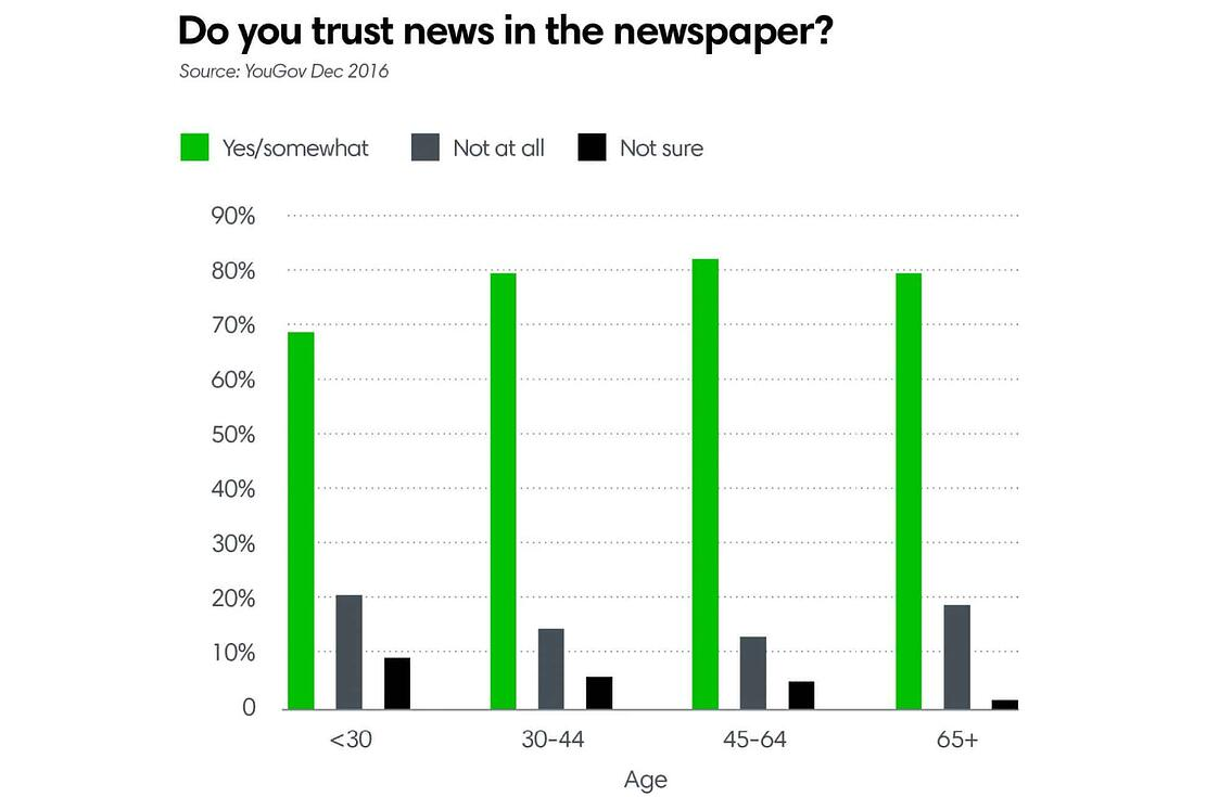 Do you trust news in the newspaper?