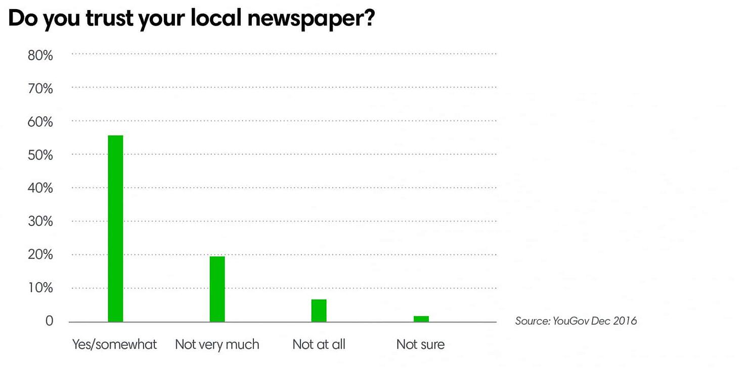 Do you trust your local newspaper?