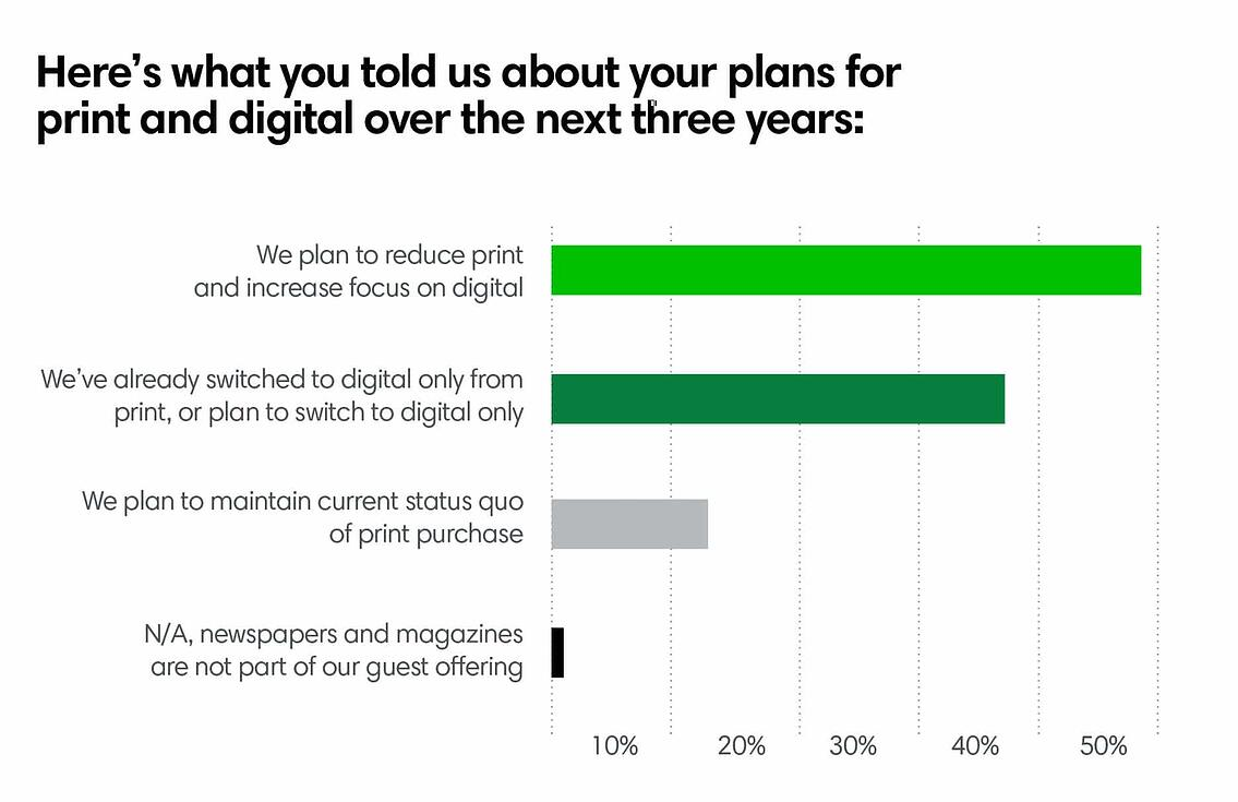 Here's what you told us about your plans for print and digital over the next three years