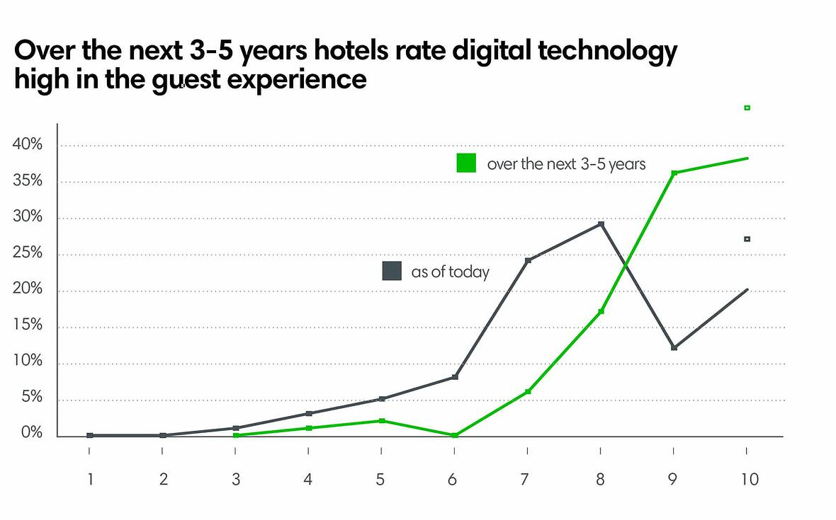 Over the next 3-5 years hotels rate digital technology high in the guest experience