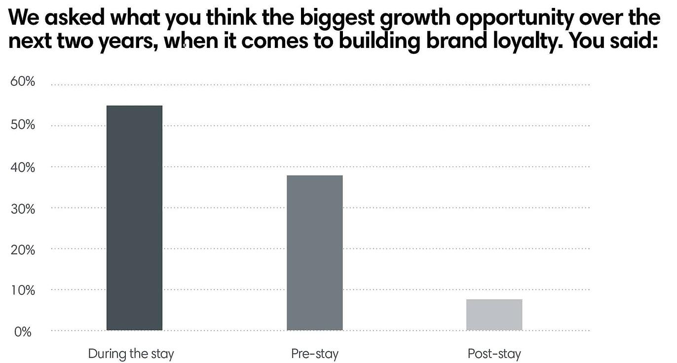 We asked what you think the biggest growth opportunity over the next two years, when it comes to building brand loyalty.
