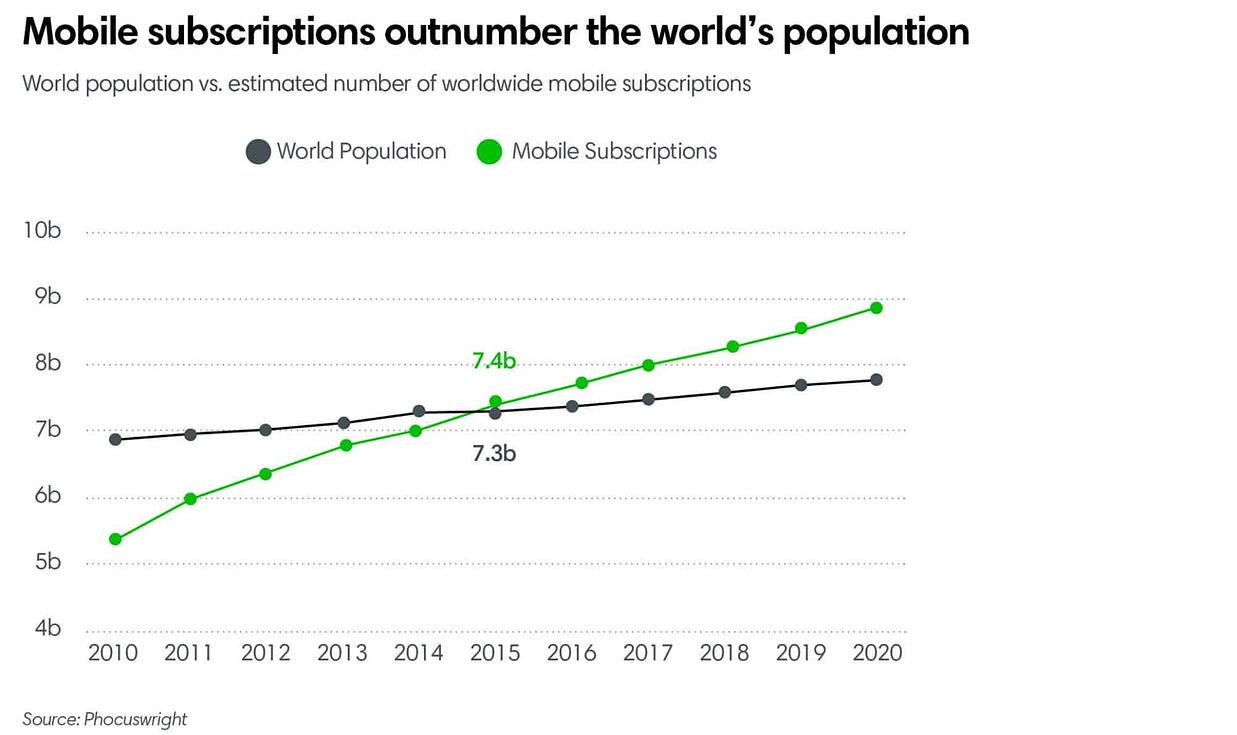 Mobile subscriptions outnumber the world's population