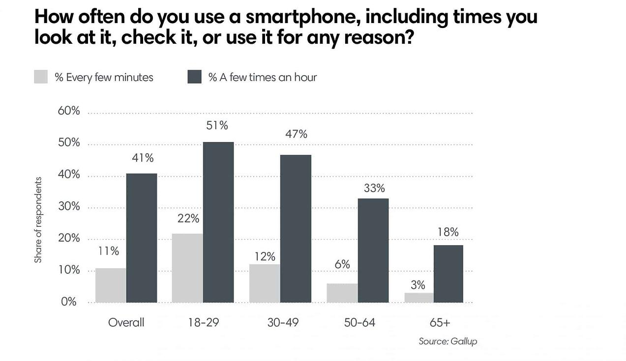 How often do you use a smartphone, including times you look at it, check it, or use it for any reason?