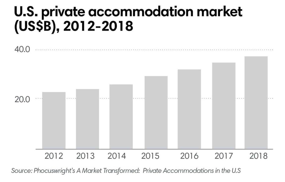 U.S. private accommodation market 2012-2018