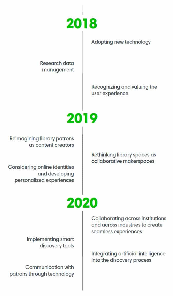 Academic Library Trend 2018 - 2020