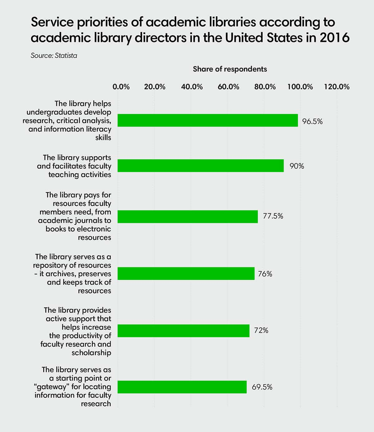 Service priorities of academic libraries according to academic library directors in the United States in 2016