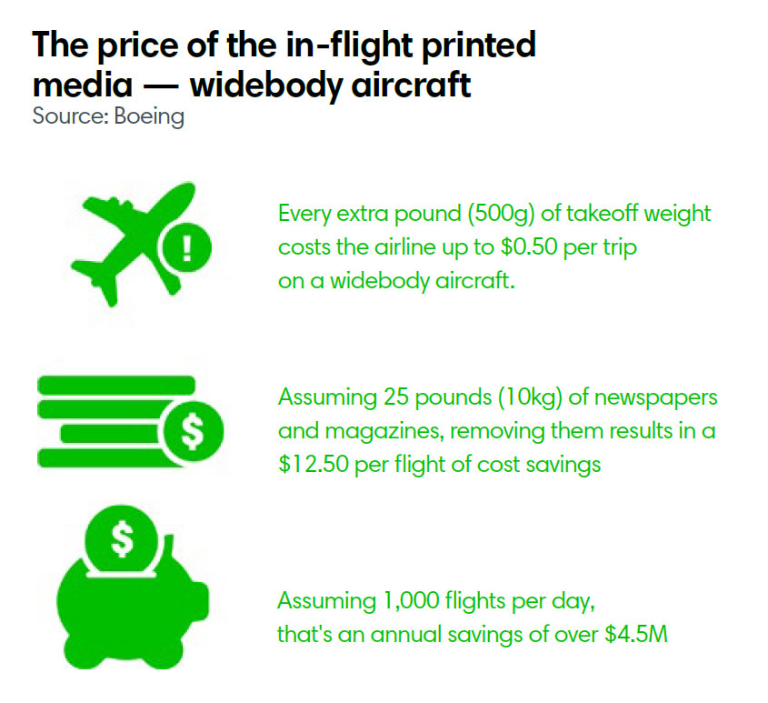 The price of the in-flight printed media — widebody aircraft