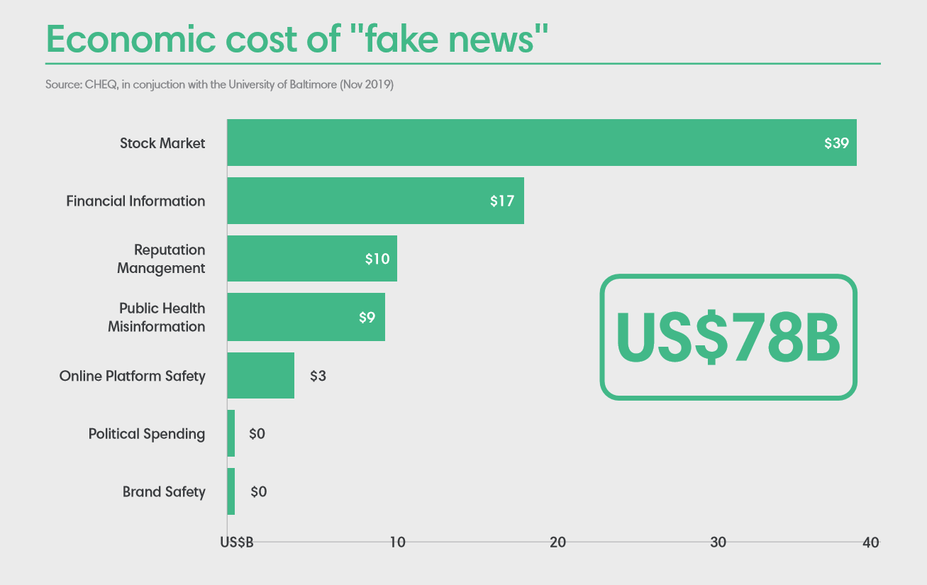 Libraries - economic cost of fake news