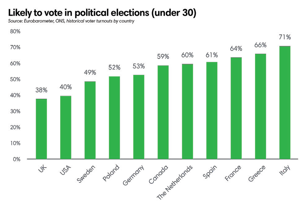 Likely to vote in political elections - under 30