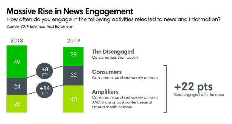 Massive rise in news engagement