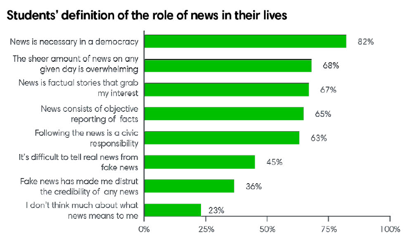 Students definition of the role of news