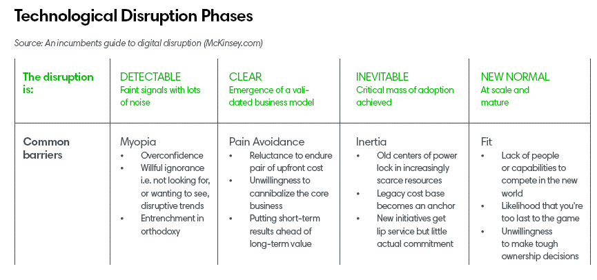Technological disruption phases