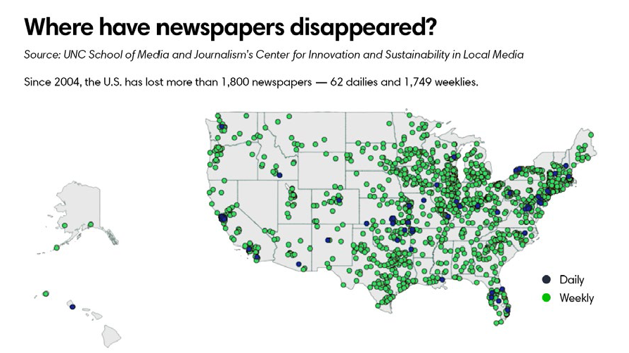 Where have newspapers disappeared