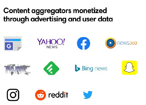 content aggregators monetized through ads and user data