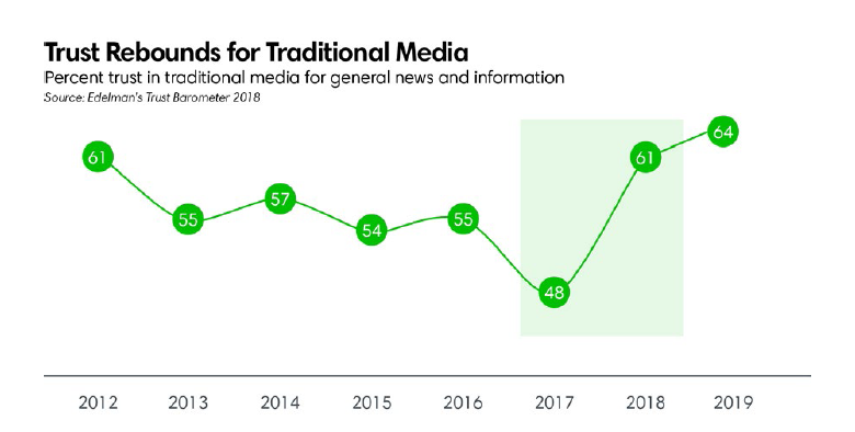 Trust rebounds for traditional media