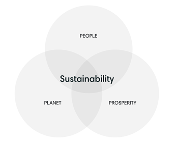 Sustainability - 3 Ps of Triple Bottom Line