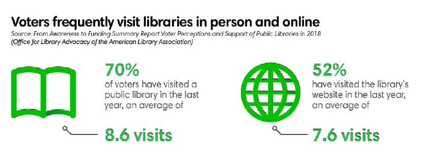 Voters frequently visit libraries in person and online