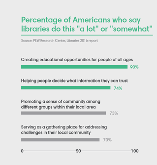 Future of libraries - poll on how Americans view library services