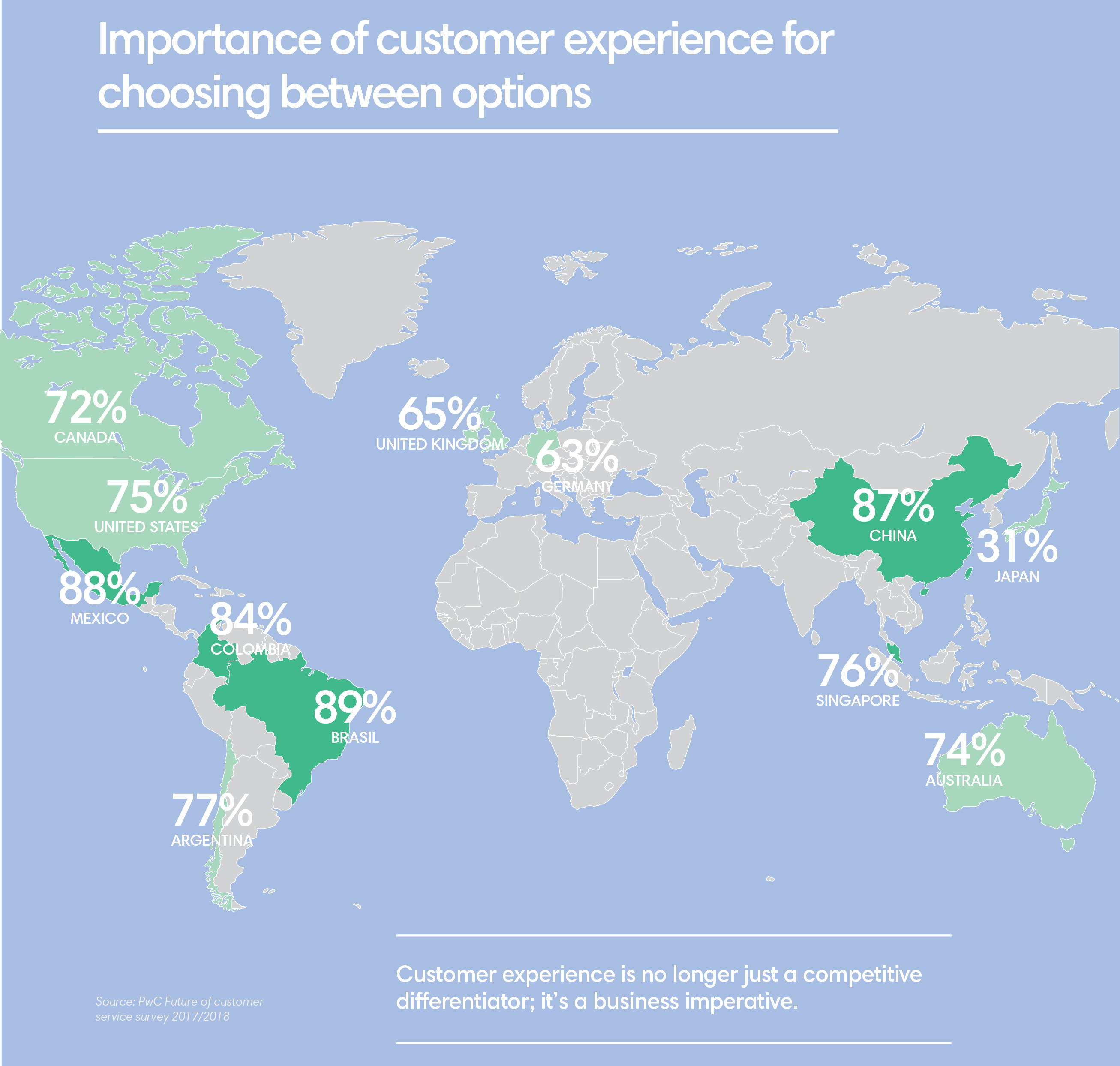 A chart showing the importance of customer experience when choosing between two options. In all major countries like Canada, the US, the UK, China and many more, this number sits at above 60%.