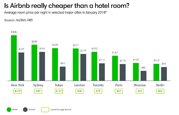 Is Airbnb really cheaper than a hotel room?