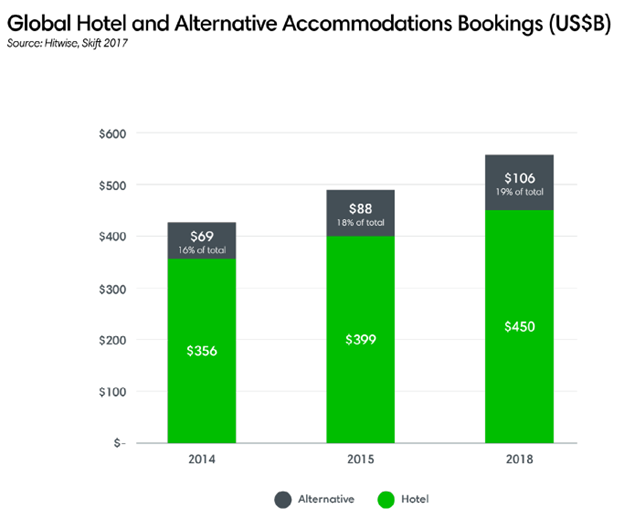 Global Hotel and Alternative Accommodations Bookings