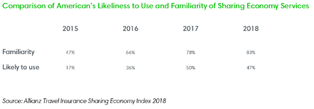 Comparison of American's Likeliness to Use and Familiarity of Sharing Economy Services