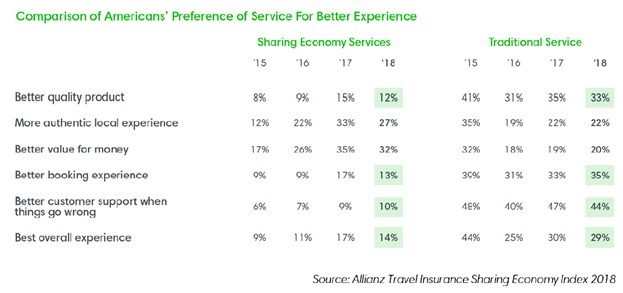 Comparison of Americans' Preference of Service For Better Experience