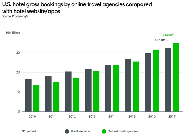 U.S. hotel gross bookings by online travel agencies compared with hotel website/apps