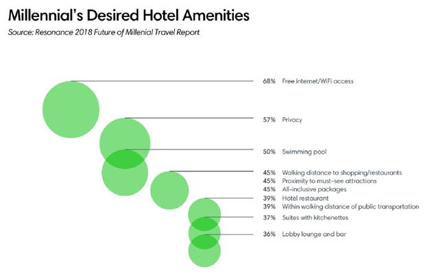 Millennial's Desired Hotel Amenities