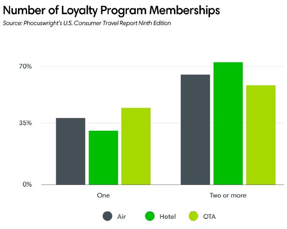 Number of Loyalty Program Memberships