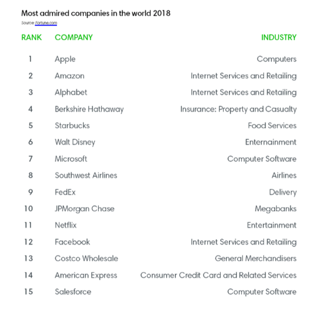 Most admired companies in the world 2018