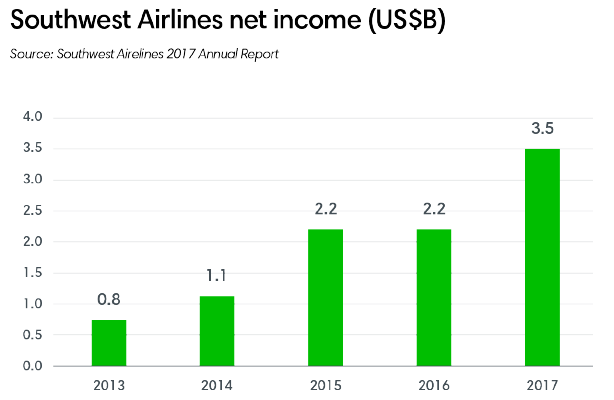 Southwest Airlines net income