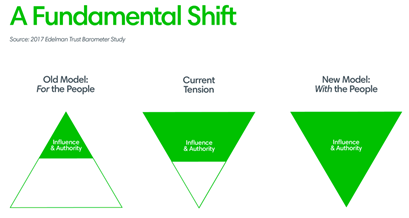A Fundamental Shift